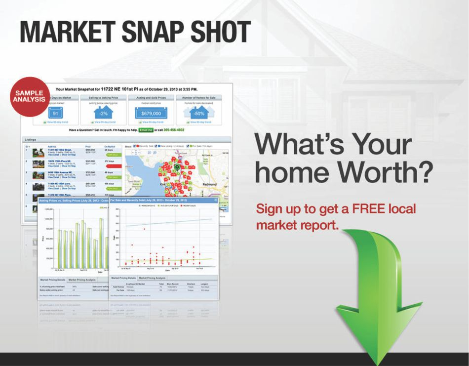 Real Estate Market Snap Shot